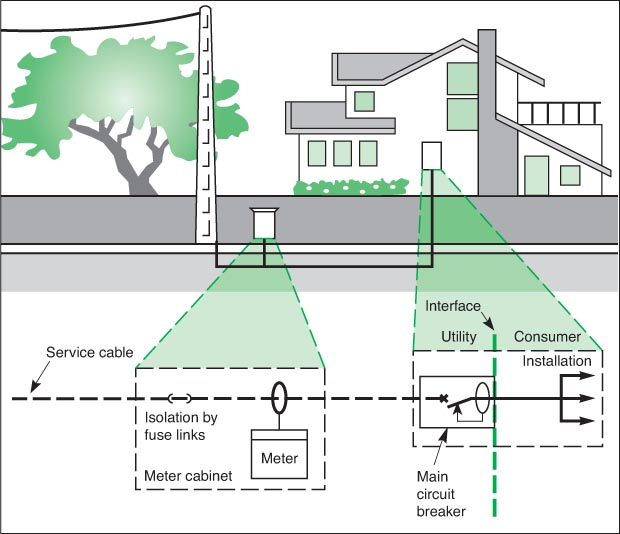 The consumer service connection electrical installation for Typical residential electrical service