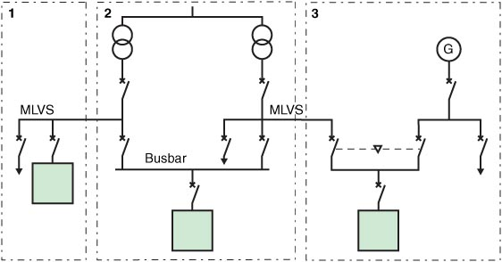 configuration of lv circuits