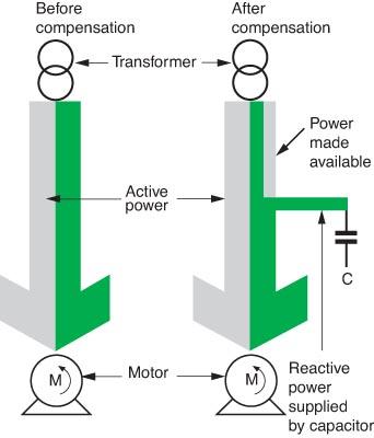 Power factor correction of induction motors electrical for Power factor correction capacitors for motors