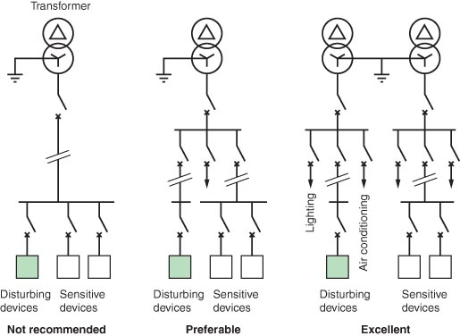 emc behaviour of different electrical distribution