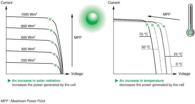 characteristic electrical output of a pv Partially shaded operation of a grid-tied pv system  the effect of shade on power output of typical pv  bias characteristic of cells can lead to dissimilar shaded.
