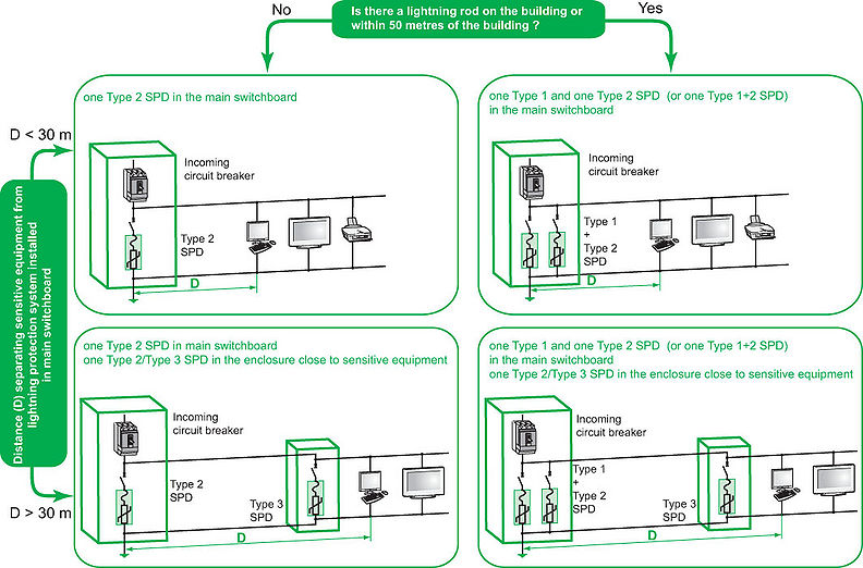 design of the electrical installation protection system full note the type 1 spd is installed in the electrical switchboard connected to the earth lead of the lightning protection system